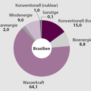 Energiequellen Brasilien