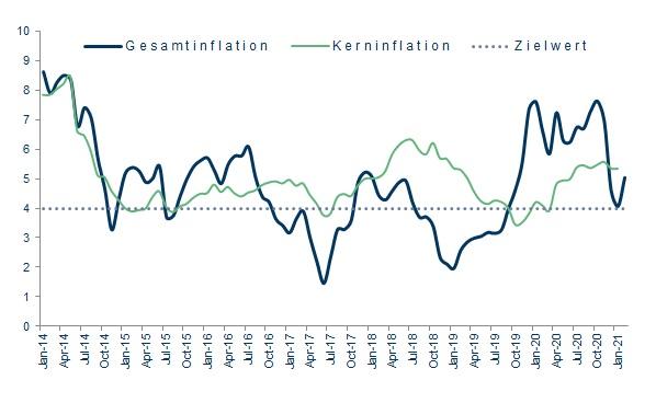 Inflationsverlauf Indien