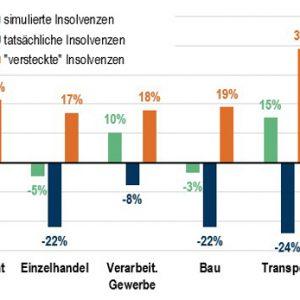 Grafik Insolvenzschätzung