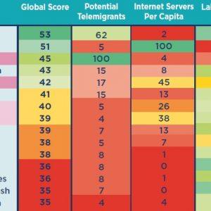 Bewertung Schwellenländer